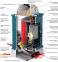 PIAZZETTA P963 - печь на пеллетах + 2 вентилятора 0